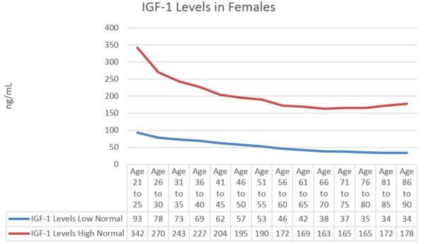 IGF-1 Levels in Females