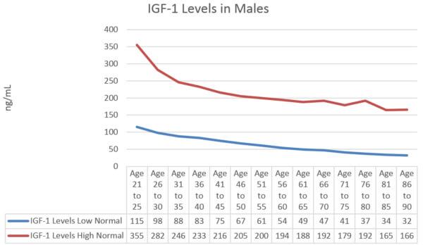 IGF-1 Levels in Males